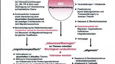 Skizze zu den Arbeitsschwerpunkten vom MigrA Mfr.